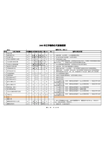 2005年重慶正宇裝飾家裝預算表